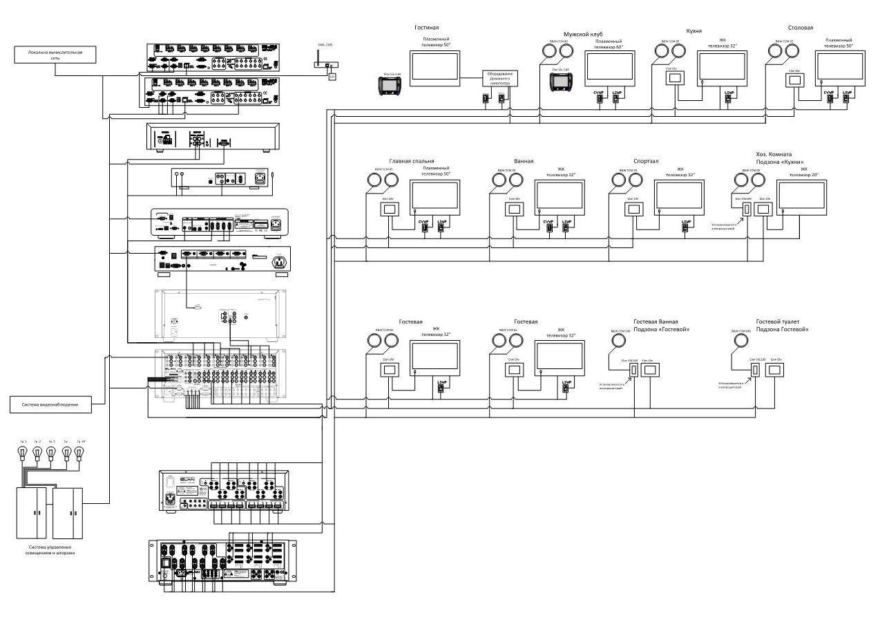 схема размещения оборудования «умного дома»